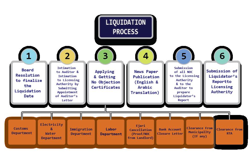 company-iquidation-business-valuation-company-valuation-dmcc-company-liquidation