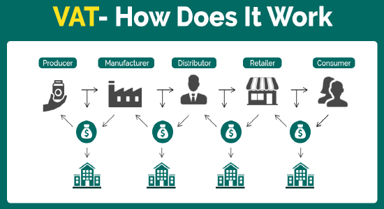 Value Added Tax (VAT) in Dubai, UAE how it works explain by elevate