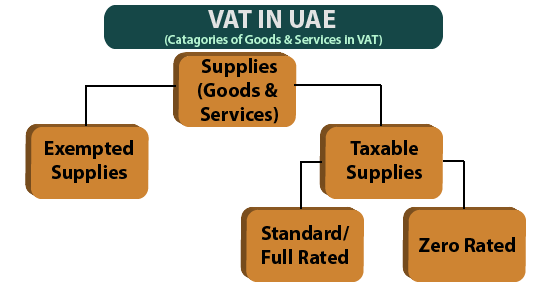 Value Added Tax (VAT) in Dubai, UAE catagories by elevate