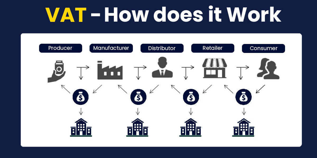 How-vat-Chain-works-01