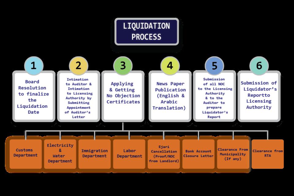 liqudation-services-processone